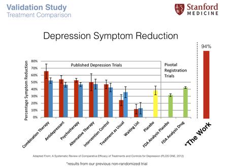 Vergleich The Work mit anderen Behandlungsmethoden in Bezug auf Depressionen