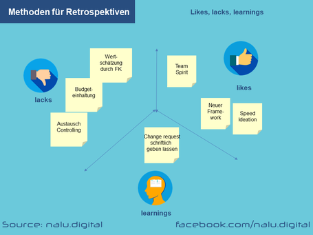Methoden Retrospektiven - Likes, Lacks and Learnings