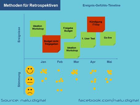 Methode Timeline