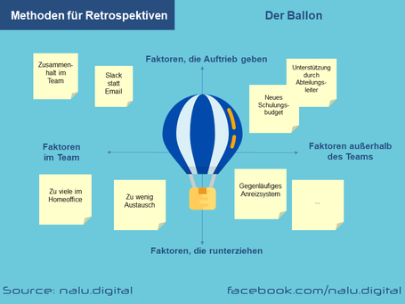 Methoden Retrospektiven - Ballon