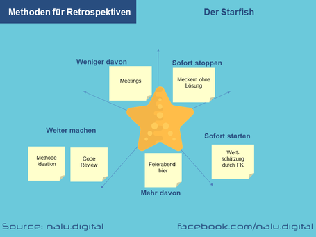 Methoden Retrospekiven - Starfish