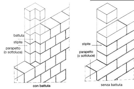stipiti della muratura di blocchi di calcestruzzo