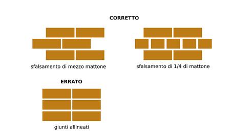corretta ed errata disposizione dei mattoni - sfalsamento di mezzo mattone, sfalsamento di 1/a di mattone e giunti allineati