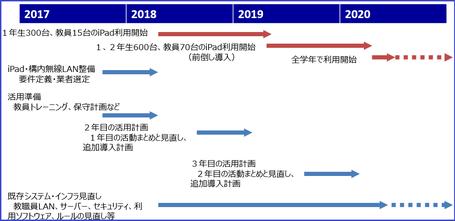 北海道内私立高校でのiPad導入プロジェクトの支援実例