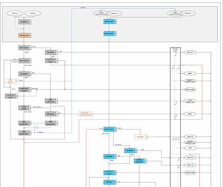 vereinfachtes Flussdiagramm