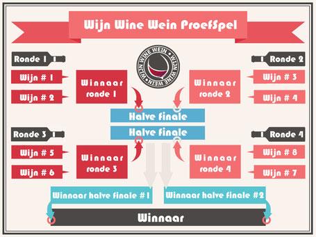 Wijnproeverij thuis wijnproefspel