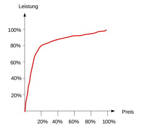 Kein Immobilienfoto, Diagramm mit der Gegenüberstellung von Kosten und Nutzen (Preis/Leistung) jeweils in Prozent des Gesamtbetrags.