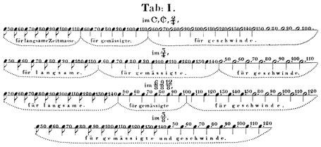Hummel, J. N.: Ausführliche theoretisch-practische Anweisung zum Piano-Forte-Spiel, 1838. S. 456.