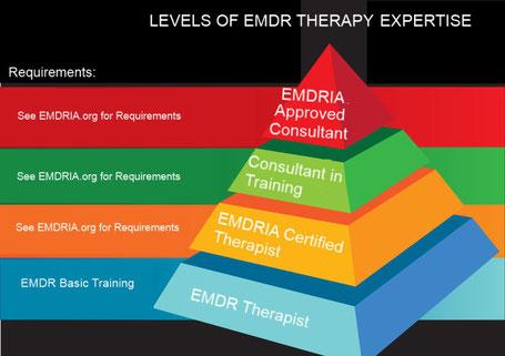 Pyramide des niveaux en thérapie EMDR