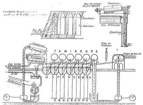 Système mis en point par A. Collette, un appareil diffusion continue de pulpe rapée