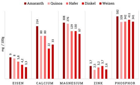 Amaranth und seine Mineralstoffe im Vergleich