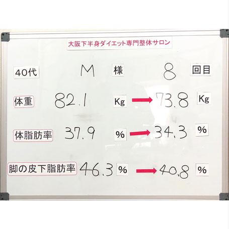 大阪下半身ダイエット専門整体サロン/ダイエット結果