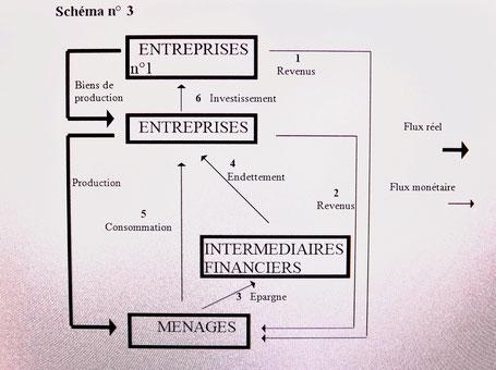 Introduction des intermédiaires financiers