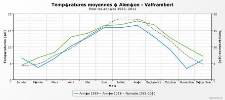En effet si l'écart des températures de la période Juin-Juillet-Août reste faible, l'année 2011 montre des températures bien supérieures à l'année 1993 de Septembre à Mai.