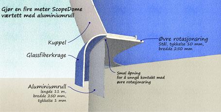 Tverssnitt av kuppelens krage