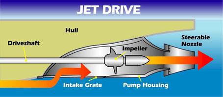 How a jetski works? - Instructor ResourcesInstructor Resources