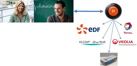 EDF GDF Suez Engie Total Veolia Tesla Uberiser Uberisation Nestesie Nest Netatmo