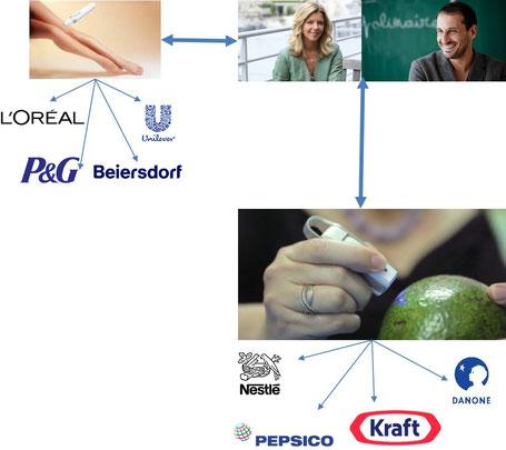 L'Oréal Unilever Coca Cola  P&G Danone ubersisé nestésier