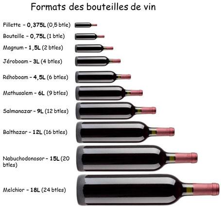 formats des bouteilles de vin