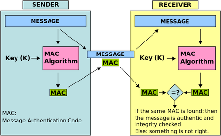 Funktionsweise Message Authentication Code