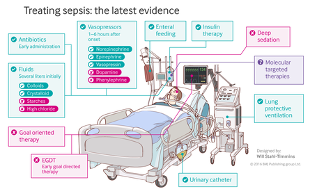 Behandeling van sepsis