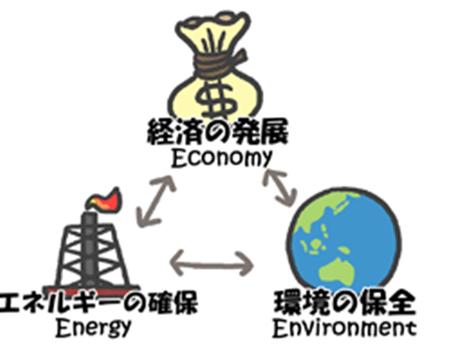 エネルギー問題(3Eのトリレンマ問題)