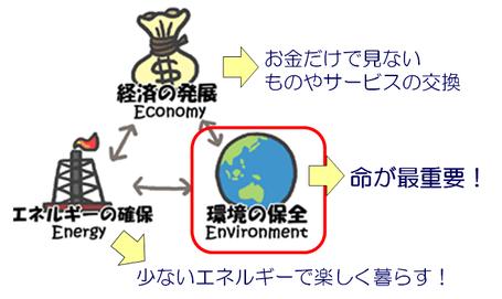 3Eのトリレンマ問題の解決方法