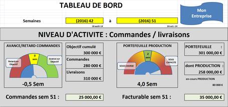 XLpourTPME : Illustrer sa communication grace aux graphiques et dessins sous Excel pour intéresser