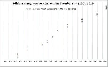 französische Nietzsche Ausgabe