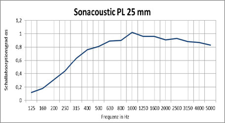Sonacoustic PL 25mm