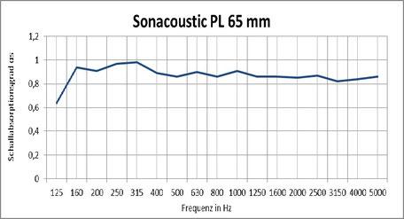 Sonacoustic Pl 65mm