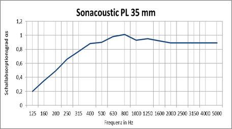 Sonacoustic PL 35mm