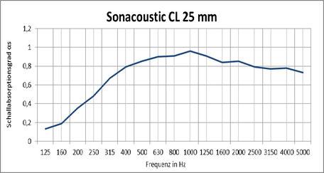 Sonacoustic CL 25mm