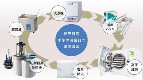 筑紫野市にある歯医者 安田歯科・矯正歯科医院は地域密着型の歯科医院を目指しております。