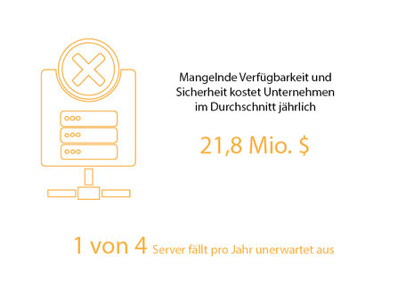 Ausfallkosten, Serverausfall, Kosten