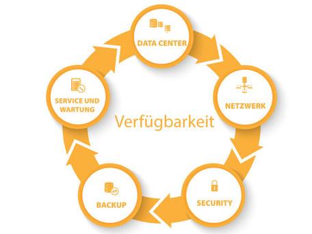 Verfuegbarkeit Data Center Server Storage Netzwerk Security Backup Service und Wartung