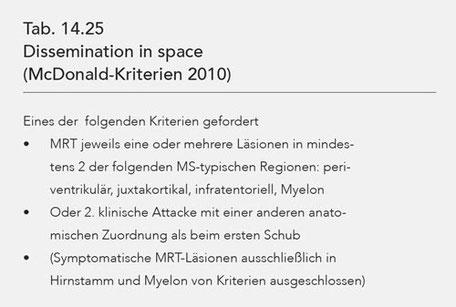 Tab. 14.25