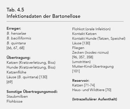 Tab. 4.5