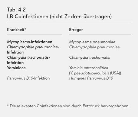 Tab. 4.2