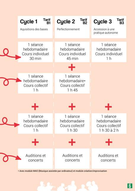 Ecole de musique à Crolles - Grésivaudan : tableau des différents cycles de l'école.