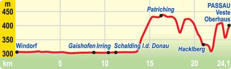 Höhenprofil: Etappe Windorf bis Passau