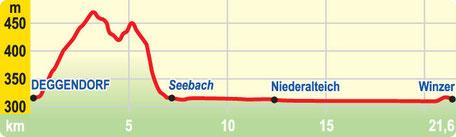 Höhenprofil EtappeDeggendorf bis Winzer
