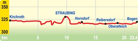 Höhenprofil: Etappe Kirchroth bis Bogen