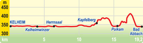 Höhenprofil: Etappe Kelheim bis Bad Abbach