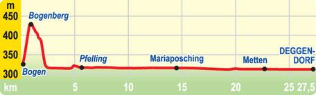 Höhenprofil Etappe Bogen bis Deggendorf