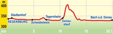 Höhenprofil: Etappe Regensburg bis Bach a.d. Donau