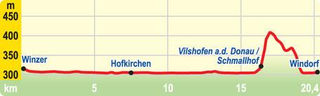Höhenprofil: Etappe Winzer bis Windorf