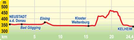 Höhenprofil: Etappe Neustadt a.d. Donau bis Kelheim