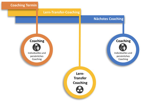 Coaching Lerntransfercoaching
