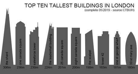 Top Ten London Skyscrapers 2019